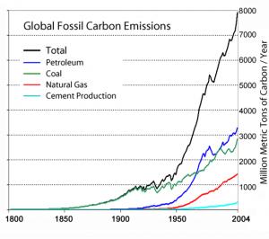 Útblástur CO2 vegna bruna jarðefnaeldsneytis frá 1800 og fram til ársins 2004.