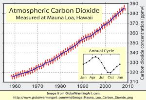 Breyting í magni CO2 í lofthjúpnum frá lokum sjötta áratugs og til ársíns 2009