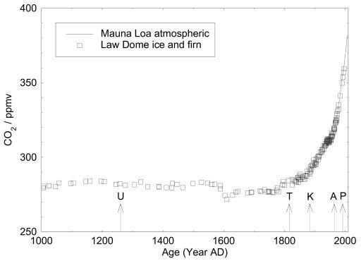 CO2 magn úr ískjörnum (Law dome, Antarktíku) og svo samanburð við mæld gildi frá Hawai. Örvarnar sýna hvenæar nokkur stór eldgos urðu.